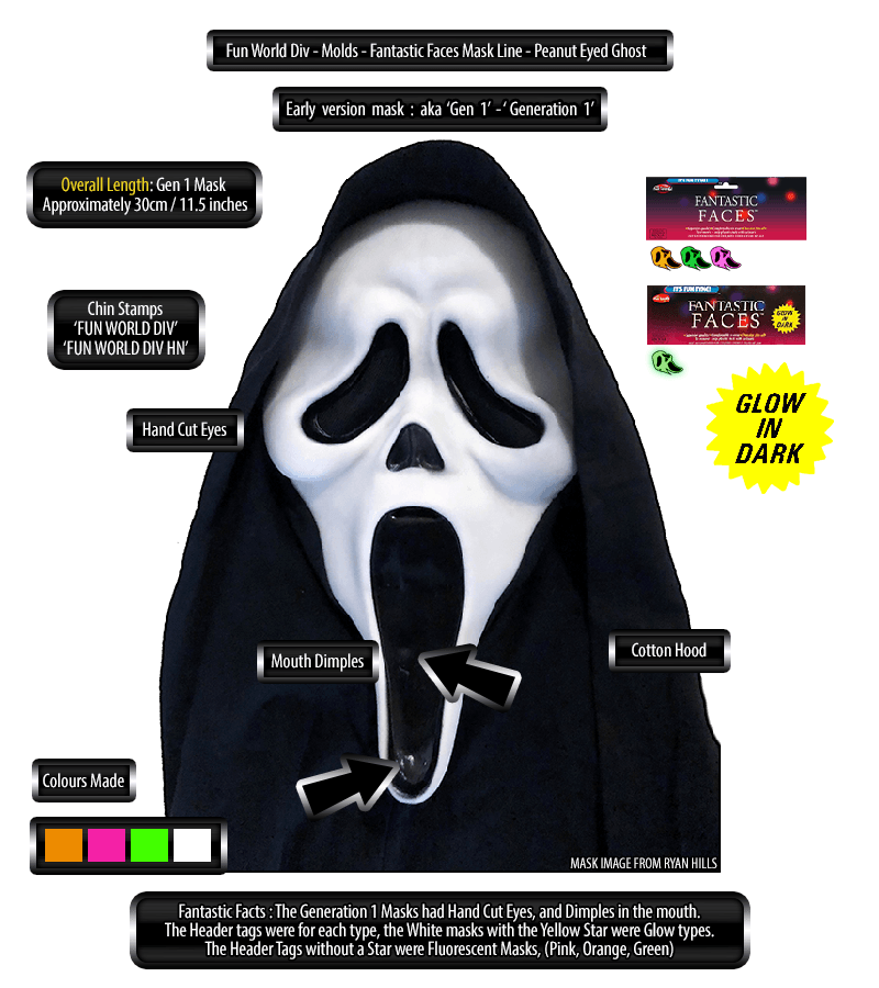 GhostFace Mask Generation 1 details
